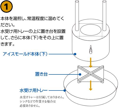 本体を湯煎し、常温程度に温めてください。水受け用トレーの上に置き台を設置して、さらに本体(下)をその上に置きます。
