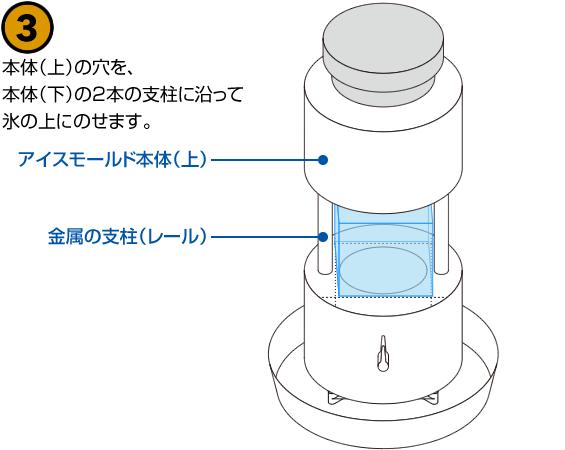 本体(上)の穴を、本体(下)の2本の支柱に沿って氷の上にのせます。